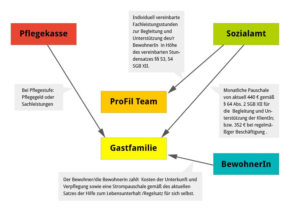 Finanzierungsmodell Erwachsene